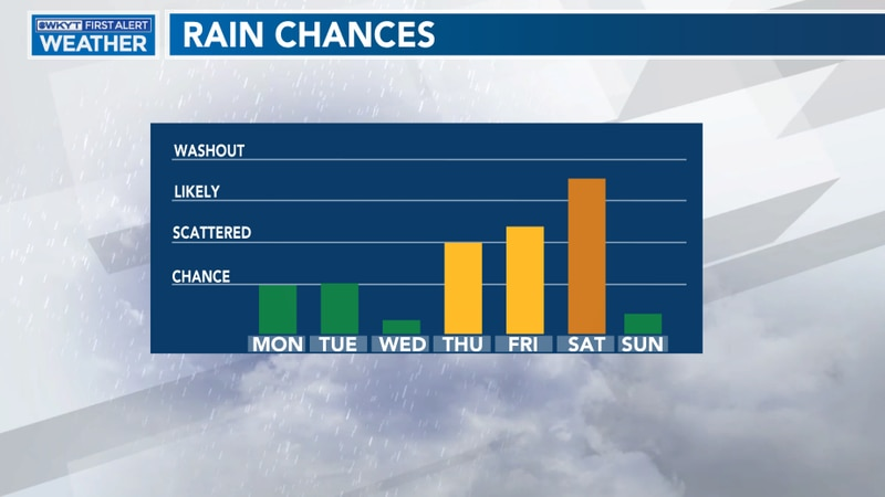While a weak front moves through late Monday night, we'll stay on the dry side until a strong...