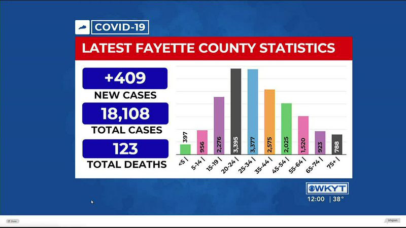 Lexington reports another record one-day COVID-19 case increase