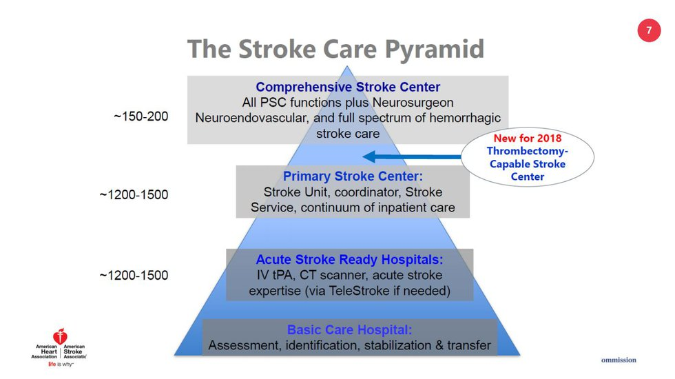 Hospital certifications vary for what kind of stroke care they are able to provide.