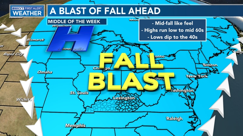 Fall air will invade later this week.