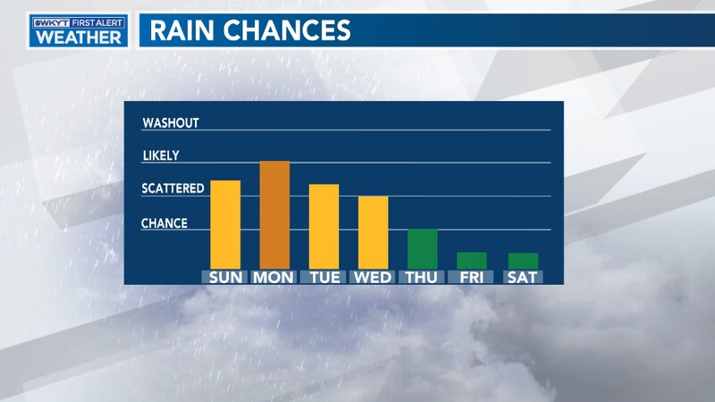 Storms and showers ramp up for the beginning of next week.