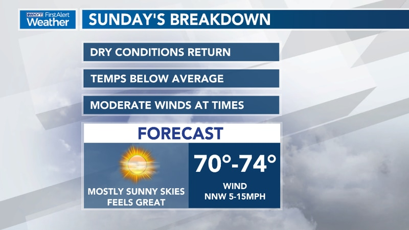 Sunday's Forecast Breakdown