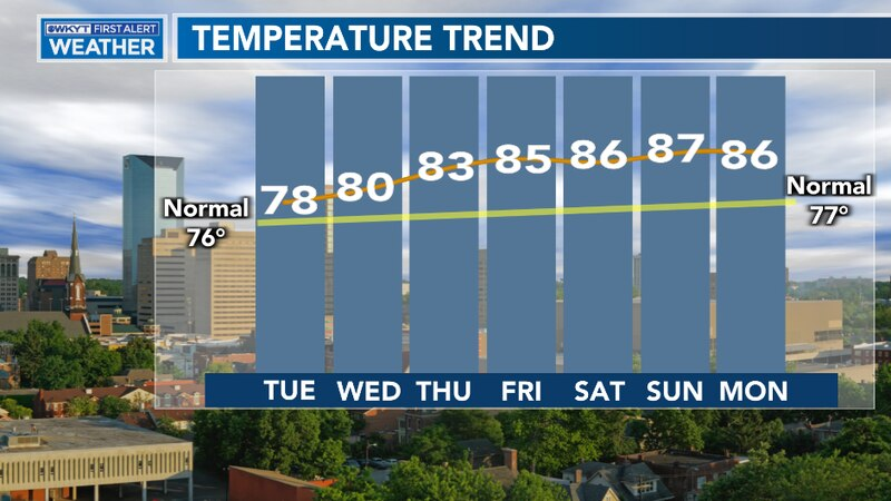Temperatures will climb through the weekend