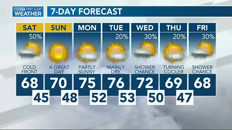 Chris Bailey's Forecast   Tracking A Weekend Cold Front