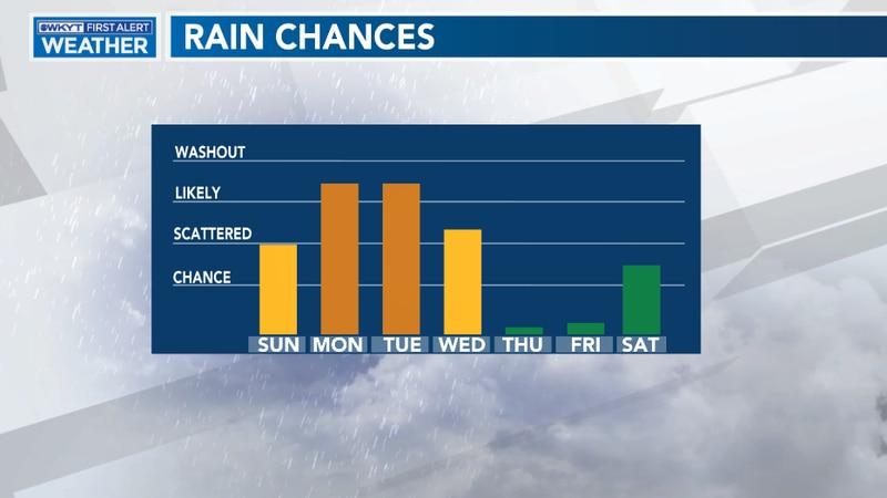 Rain Chances Into The Week