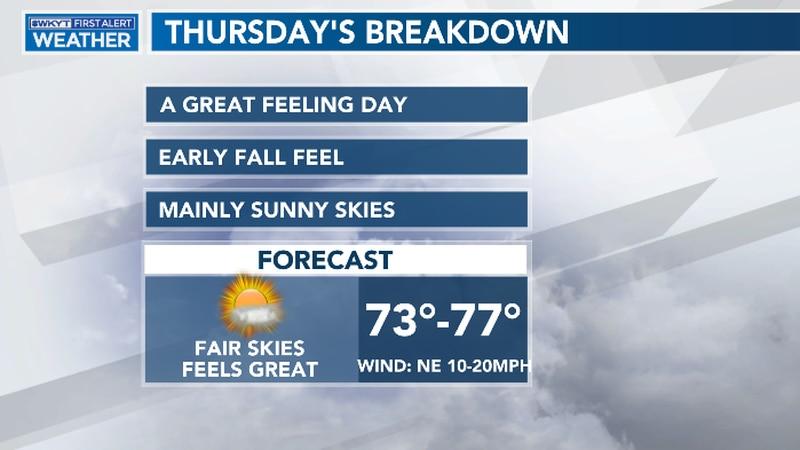 Thursday's Forecast Breakdown