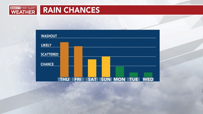 Showers & storms hold steady through the weekend