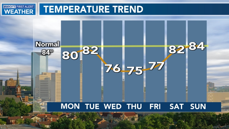 Temperatures stay below average through much of this week ahead as another cold front moves in...