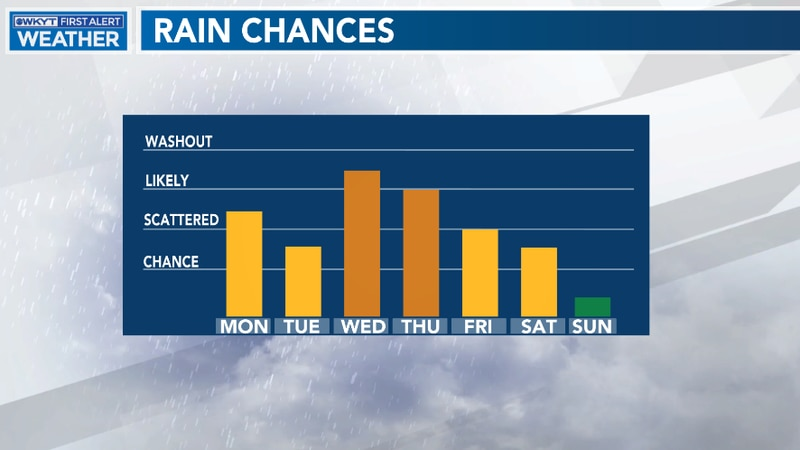 While we aren't expecting washout conditions any one day, our pattern will remain active...