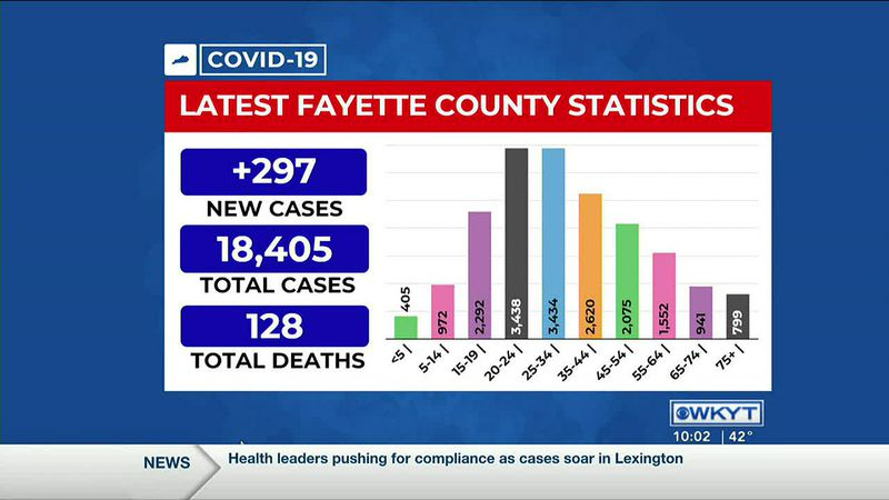 Lexington reports 297 new COVID-19 cases