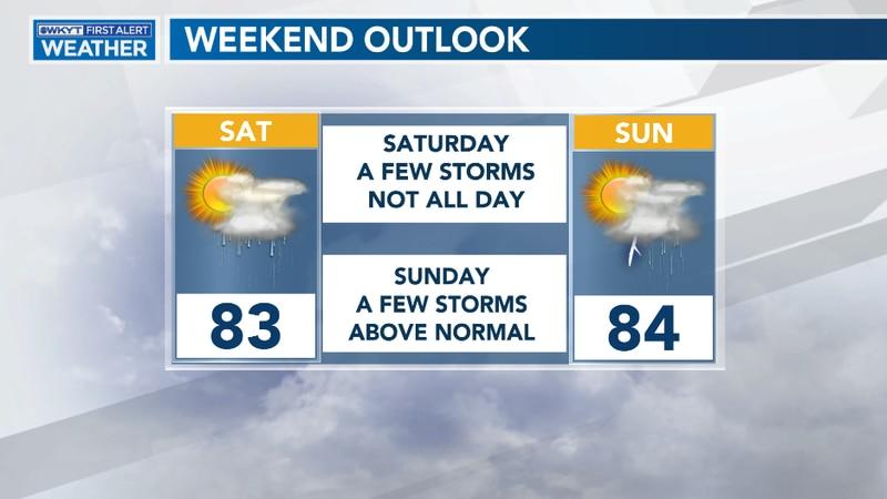 Weekend Forecast Outlook
