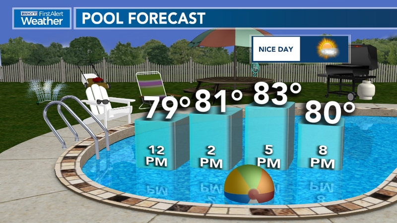 Day Part Pool Forecast