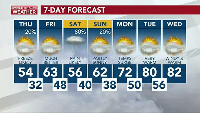 Chris Bailey's Forecast | Freeze Warning Tonight