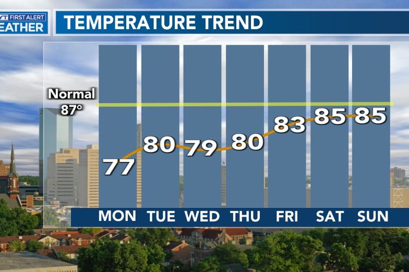 Highs will stay in the 70s and lower 80s much of the week with overnight lows in the 50s