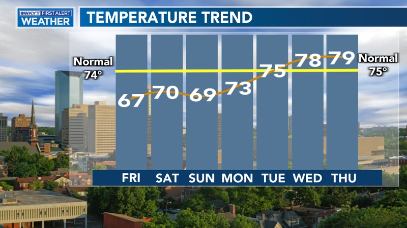 We will see a steady climb to our temperatures