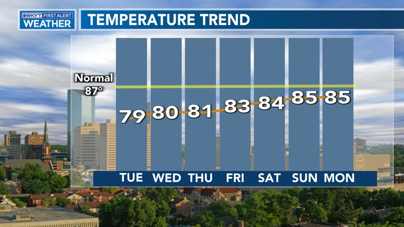 The remainder of the week will feature below normal temps