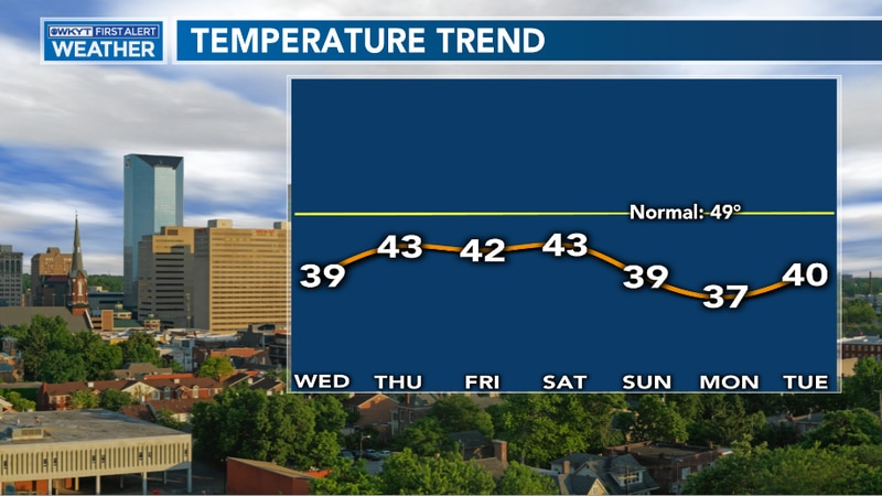 Highs over the next 7-days look to stay well below our average for this time of year with added...